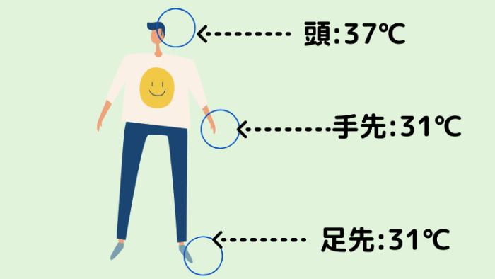 人間の温度差