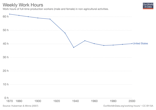 weekly work hours in the US