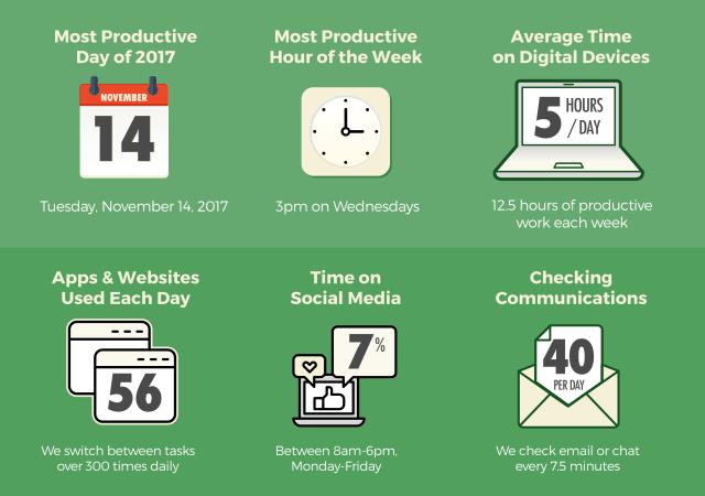 RescueTime key takeaways productivity in 2017