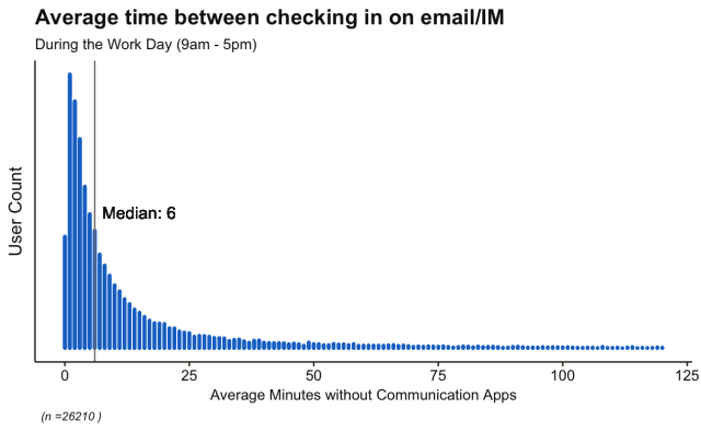 time between checking emails