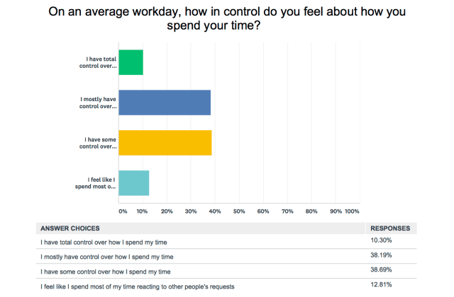 How in control of your day do you feel?