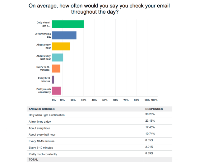 How often do you check email