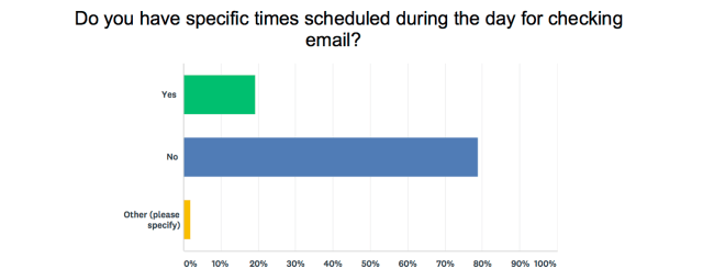 When do you check email
