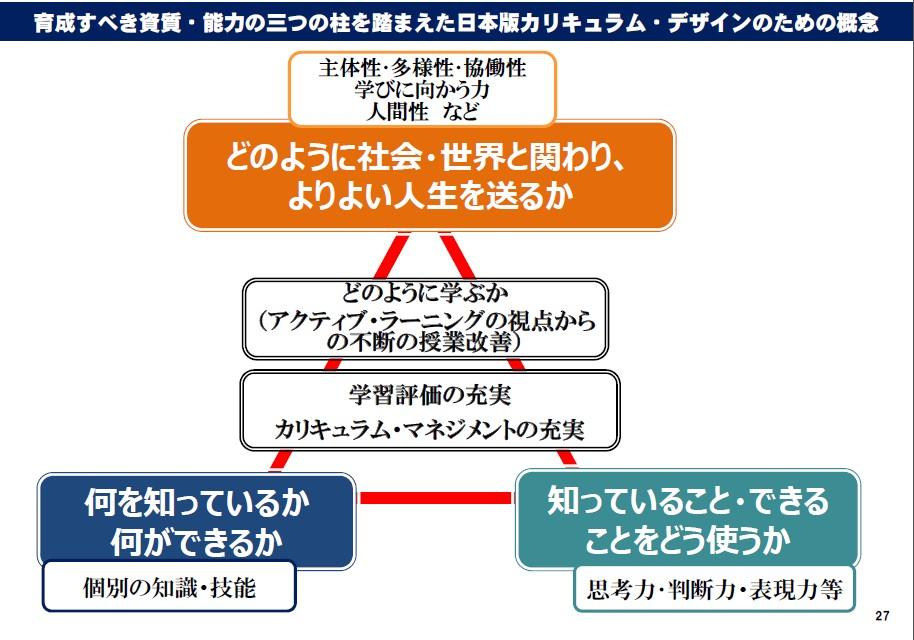 【論点整理】育成すべき資質・能力 「3つの柱」