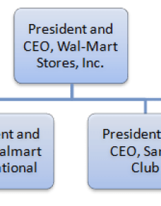 Walmart leadership organizatonal structure also and organizational research rh methodology