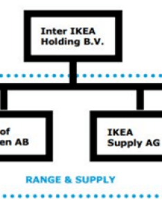 Ikea organizational structure also expecting benefits from  major rh research methodology