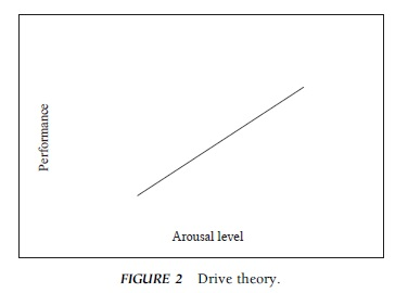 Arousal in Sport Research Paper Example