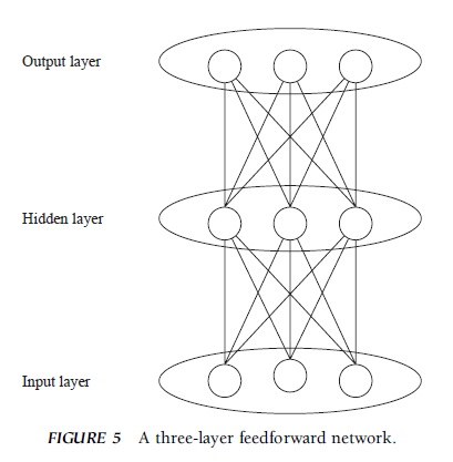 Connectionism Research Paper ⋆Examples ⋆ EssayEmpire