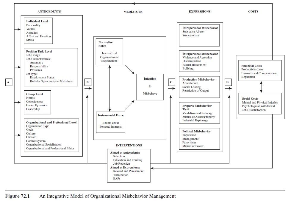 Misbehavior In Organizations Research Paper