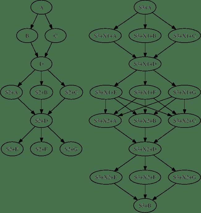 2.10 DAGMan Applications