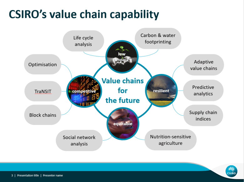 This is a graphical depiction of CSIRO's value chain capability, mapped against four value chain priorities: competitiveness, low resource impact, resilience and equity.