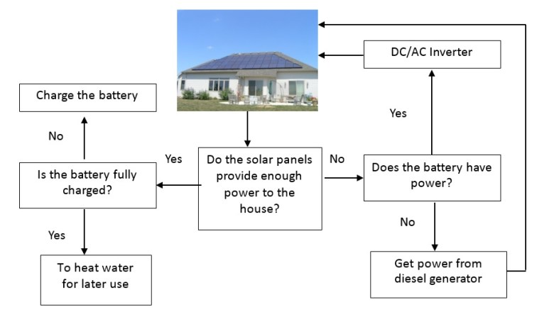 A design tool for off-grid housing in Australia flow chart