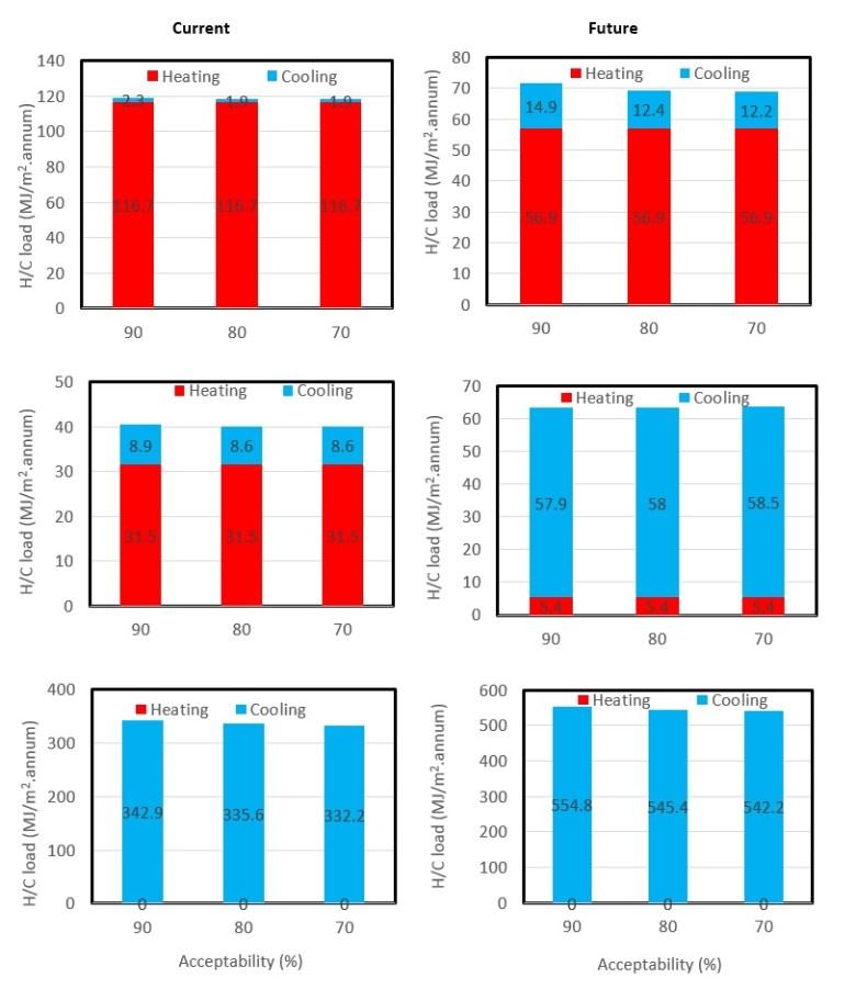 Impact analysis of thermal comfort2