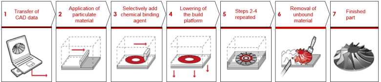 A schematic of the process: 1. Transfer of CAD data 2. Application of particulate material 3. Selectively add chemical binding agent 4. lowering of the build platform 5. Stepts 2-4 repeated 6. Removal of unbound material 7. Finished part