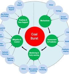 coal diagram [ 1237 x 1123 Pixel ]