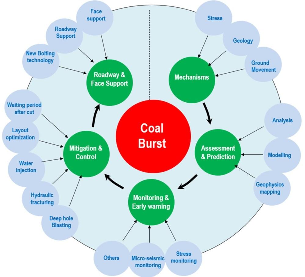 medium resolution of coal diagram