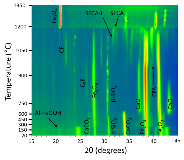 Graph showing smears of bright green and red on a blue background which denote X-ray diffraction results showing formation of SFCA and SFCA-I bonding phases at ~1100-1200°C in a mixture containing Aluminium-rich goethite