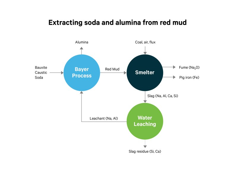 Flow chart showing how soad and alumina are extracted from red mud using the Bayer process, smeltering and water leaching