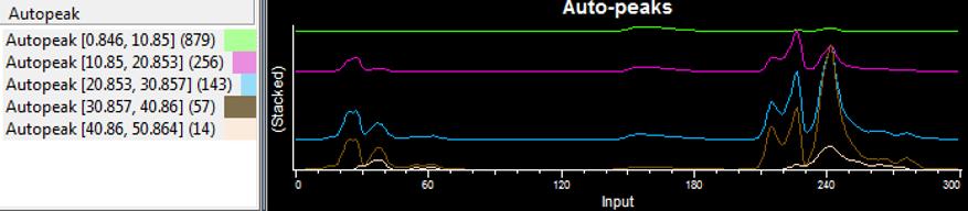 Autopeaks plot