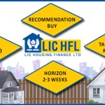 lic housing finance ltd techno funda report