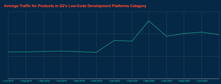 line graph showing average traffic for products in G2's low-code development platforms category
