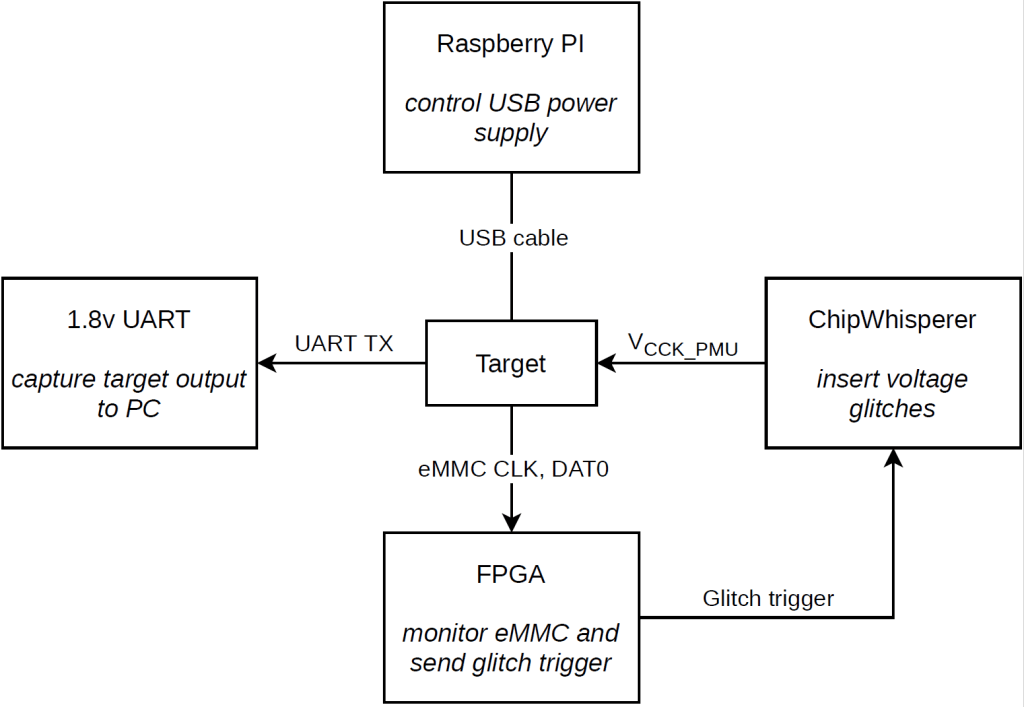 Glitching apparatus block diagram