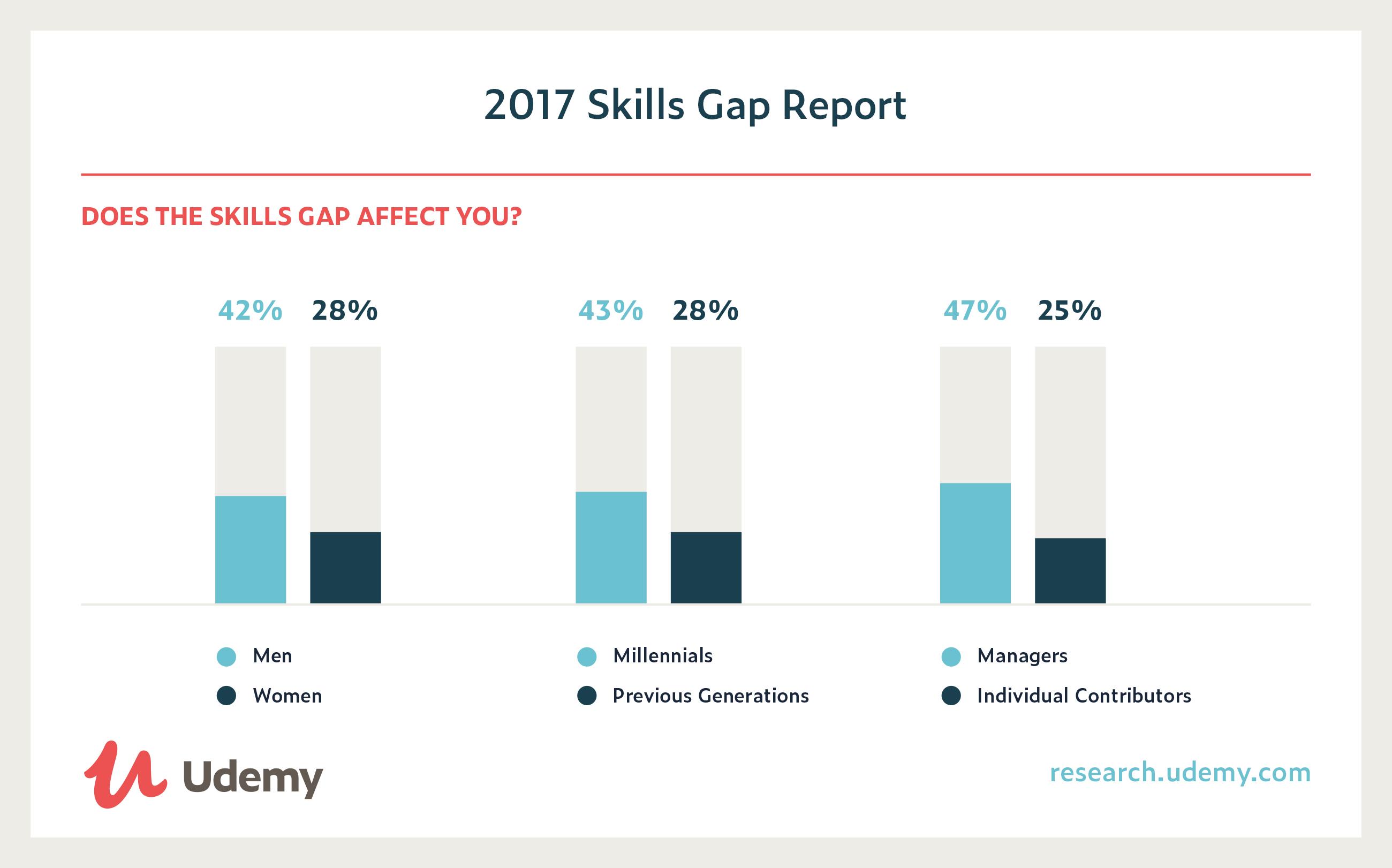 Skills Gap Research  2017 Udemy Skills Gap Report