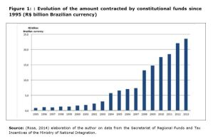 Figure 1: Evolution of the amount contracted by constitutional funds since 1995 (R$ billion Brazilian currency)