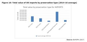 Figure 10: Total value of UK imports by preservation type (2014-16 average)