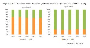 Figure 2.13: Seafood trade balance (volume and value) of the UK (STECF, 2014).