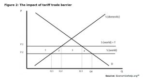 Figure 2: The impact of tariff trade barrier