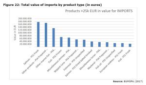 Figure 22: Total value of imports by product type (in euros)