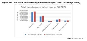 Figure 25: Total value of exports by preservation type (2014-16 average value)