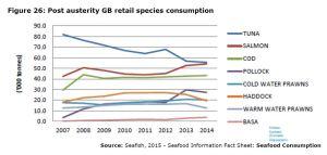 Figure 26: Post austerity GB retail species consumption