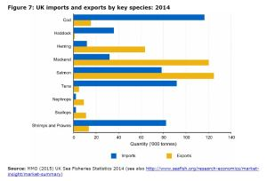 Figure 7: UK imports and exports by key species: 2014