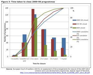 Figure 3: Time taken to close 2000-06 programmes