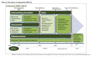 Figure 5: EC's closure arrangements 2007-13