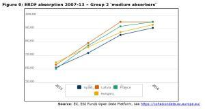 Figure 9: ERDF absorption 2007-13 – Group 2 'medium absorbers'