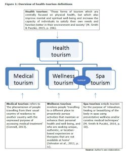 Figure 1: Overview of health-tourism definitions