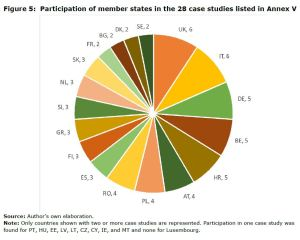 Figure 5: Participation of member states in the 28 case studies listed in Annex V