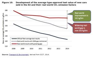 Figure 10 Development of the average type-approval test value of new cars sold in the EU and their real-world CO2 emission factors