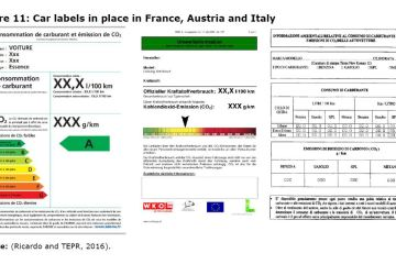 Figure 11 Car labels in place in France, Austria and Italy