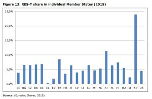 Figure 13 RES-T share in individual Member States (2015)