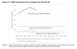 Figure 7 GHG emissions from transport for the EU-28