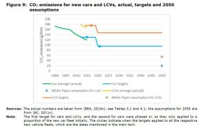 Figure 9 CO2 emissions for new cars and LCVs, actual, targets and 2050 assumptions