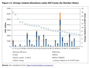 Figure 11: Energy-related allocations under ESI Funds (by Member State)