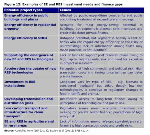 Figure 12: Examples of EE and RES investment needs and finance gaps