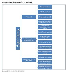 Figure 14: Barriers to FIs for EE and RES