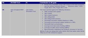 Figure 17: Indicators for EE and RES FIs in the 2007-13 case study OPs [part 2]