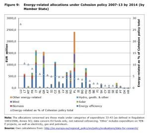 Figure 9: Energy-related allocations under Cohesion policy 2007-13 by 2014 (by Member State)